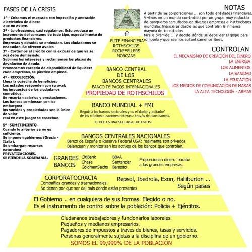 La crisis mundial explicada en una piramide