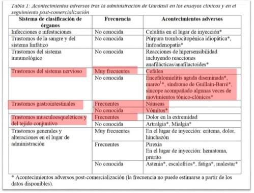 Efectos adversos Gardasil, vacuna papiloma, VPH