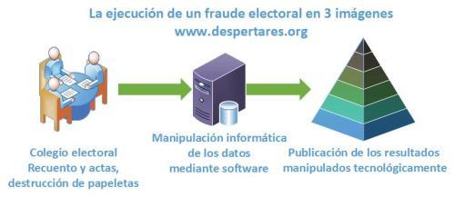 la ejecución de un fraude electoral en 3 pasos